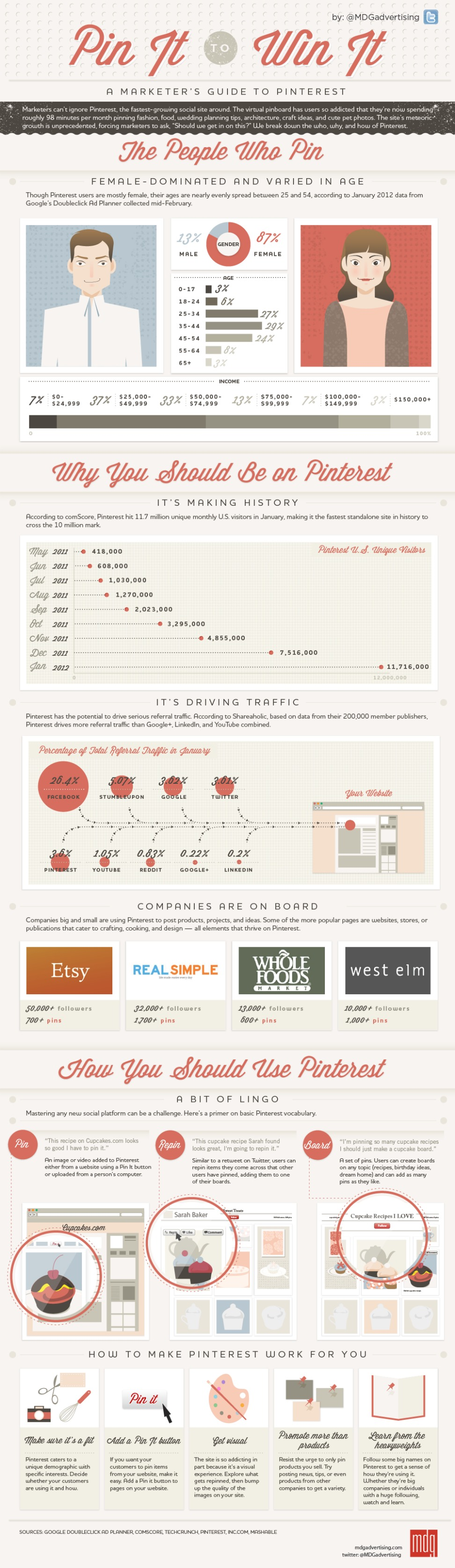 infographic on marketing for pinterest