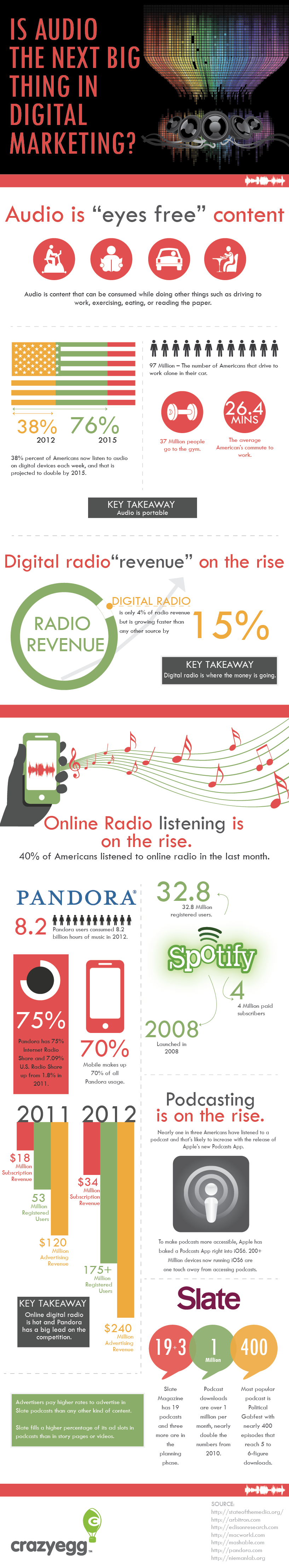 audio podcast digital marketing infographic music 