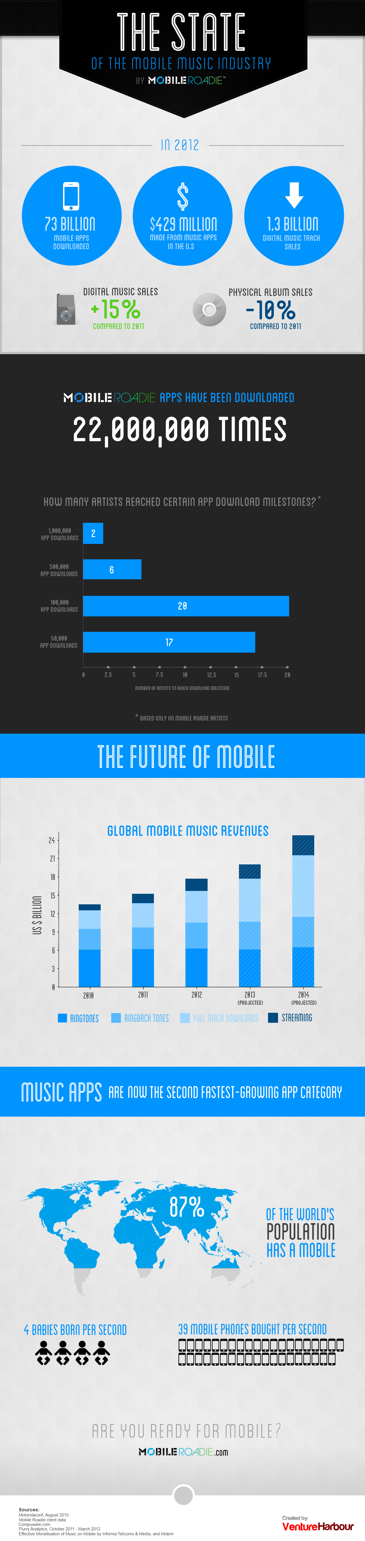 the state of the mobile music industry infographic on mobile music apps in 2013