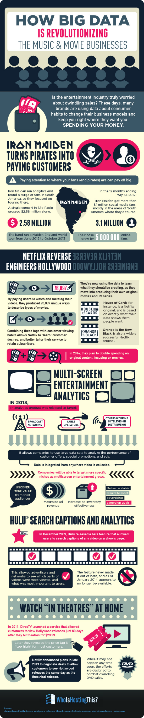 how big data is changing the music and movie business